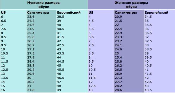 Размеры обуви в различных странах