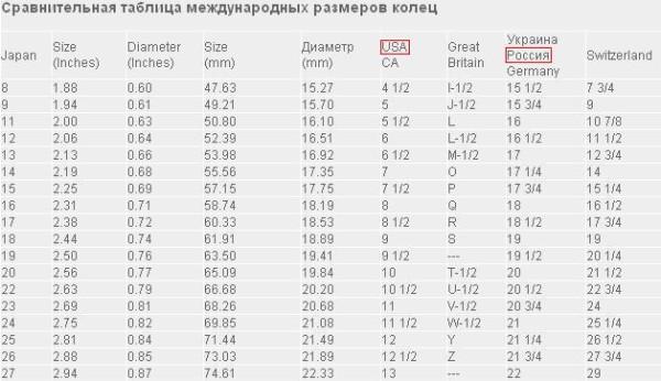 Диаметры и обозначения для колец