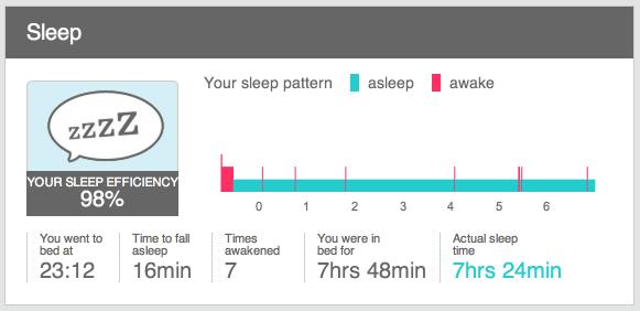 Track My Sleep on Fitbit